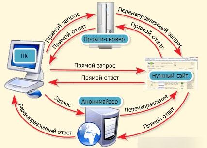 Обход блокировки запрещенных сайтов / Блокировка vk.com, ok.ru, mail.ru. 15 - lenium.ru