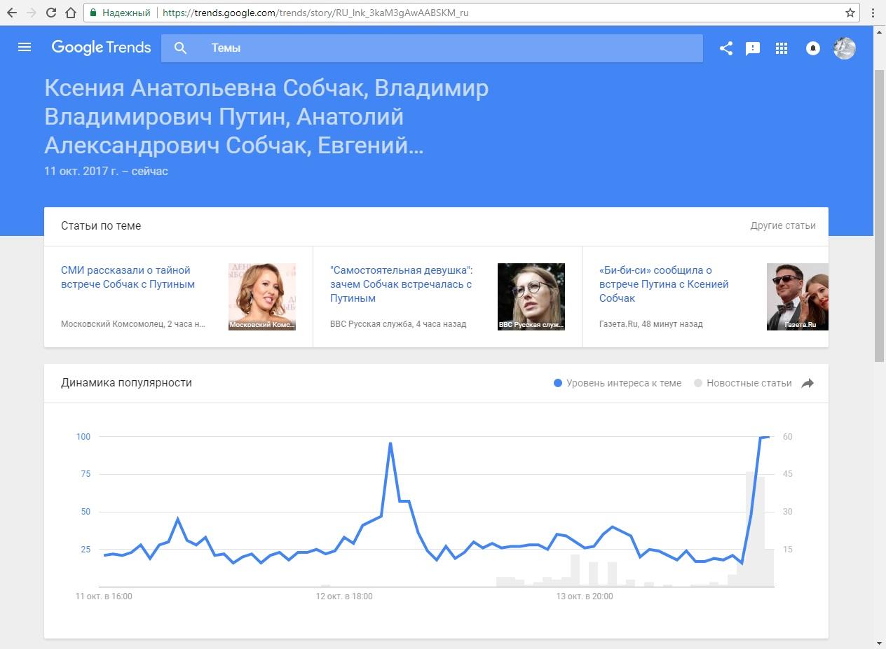 Что такое Google Trends и как им пользоваться? 5 - lenium.ru