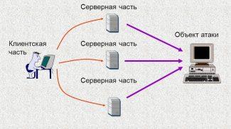 Серверная часть - Клиентская часть