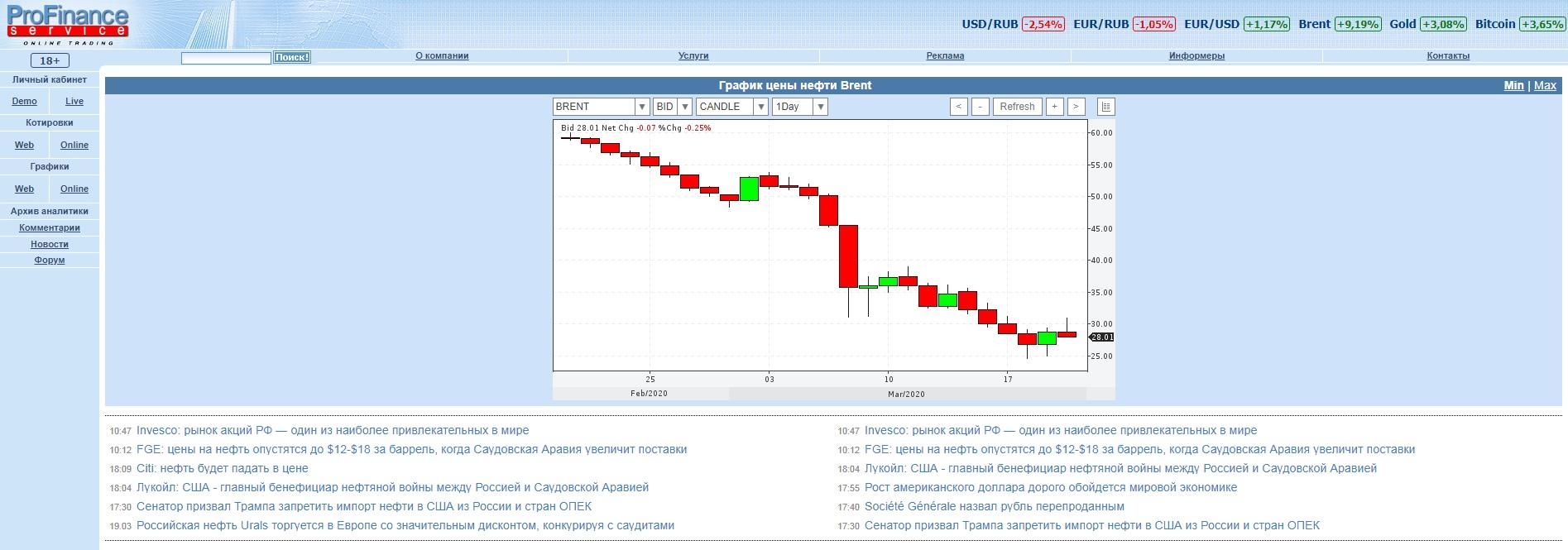 Коронавирус. Что будет дальше? Доллар и падение цены на нефть 9 - lenium.ru