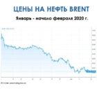 Цены на нефть онлайн 2020 копия