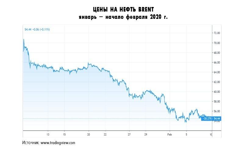 Коронавирус. Что будет дальше? Доллар и падение цены на нефть 7 - lenium.ru