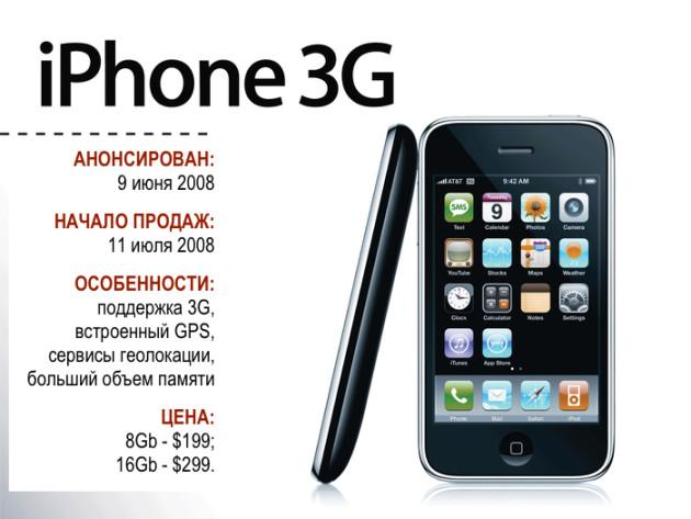 iPhone 3G - выход в массы. Каким он был тогда? 6 - lenium.ru